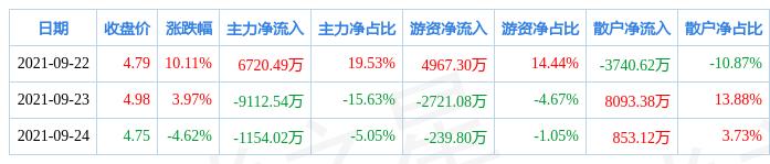 本周盘点(9.22-9.24):粤电力A周涨9.20%,主力资金合计净流出3546.06万元