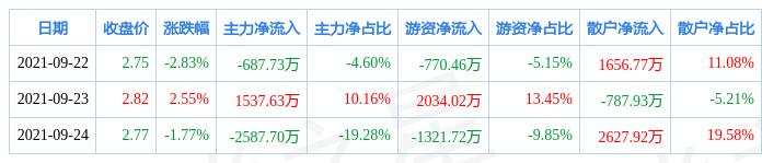 本周盘点(9.22-9.24):中天金融周跌2.12%,主力资金合计净流出1737.81万元
