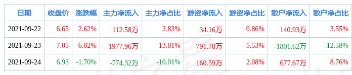 本周盘点(9.22-9.24):中原环保周涨6.94%,主力资金合计净流入1316.21万元