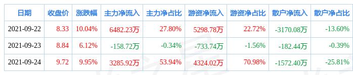本周盘点(9.22-9.24):金圆股份周涨28.40%,主力资金合计净流入9609.43万元