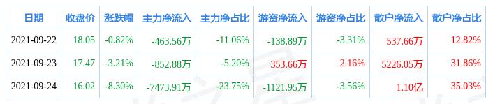 本周盘点(9.22-9.24):江铃汽车周跌11.98%,主力资金合计净流出8790.35万元